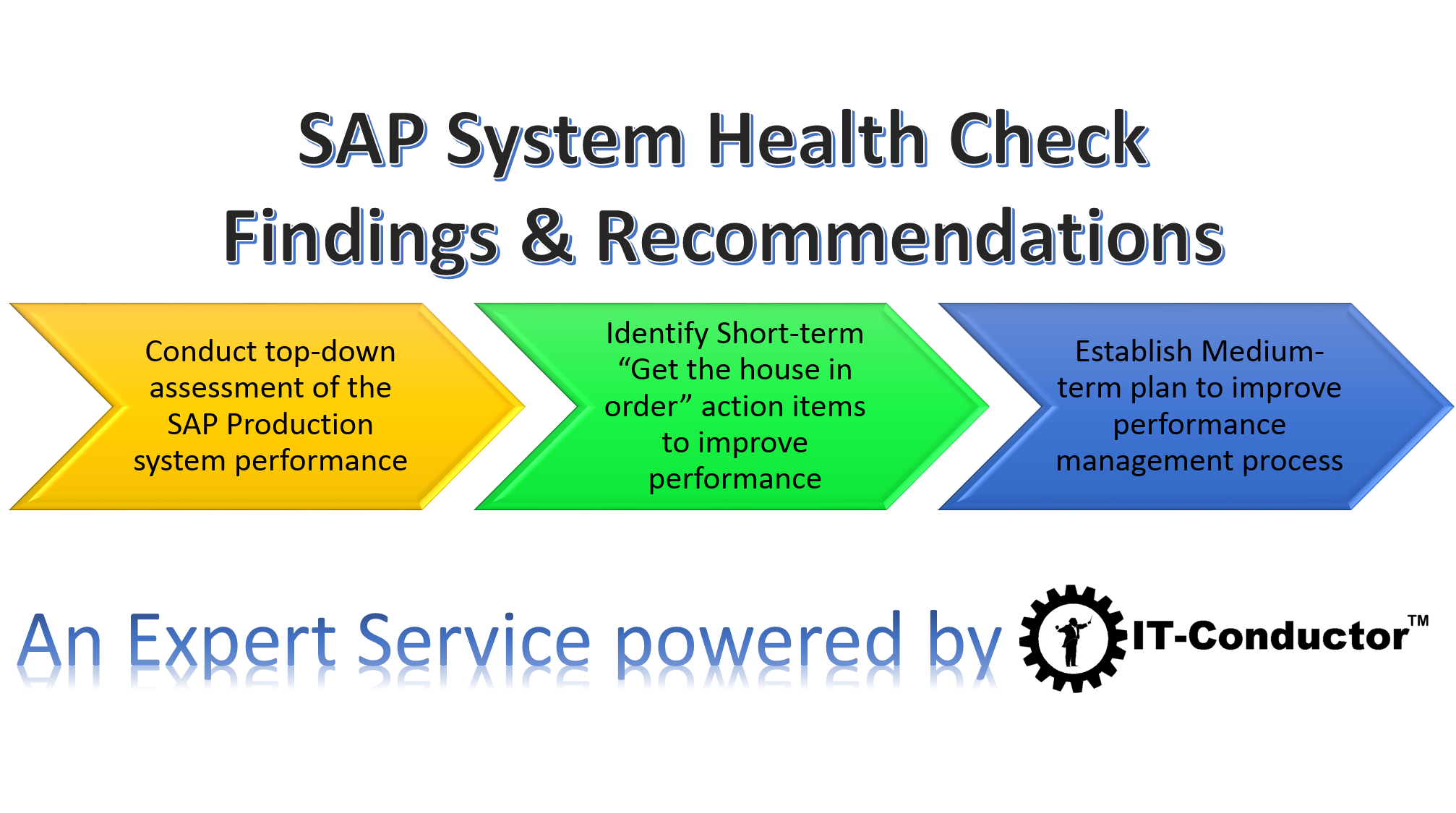 SAP System Health Check powered by IT-Conductor