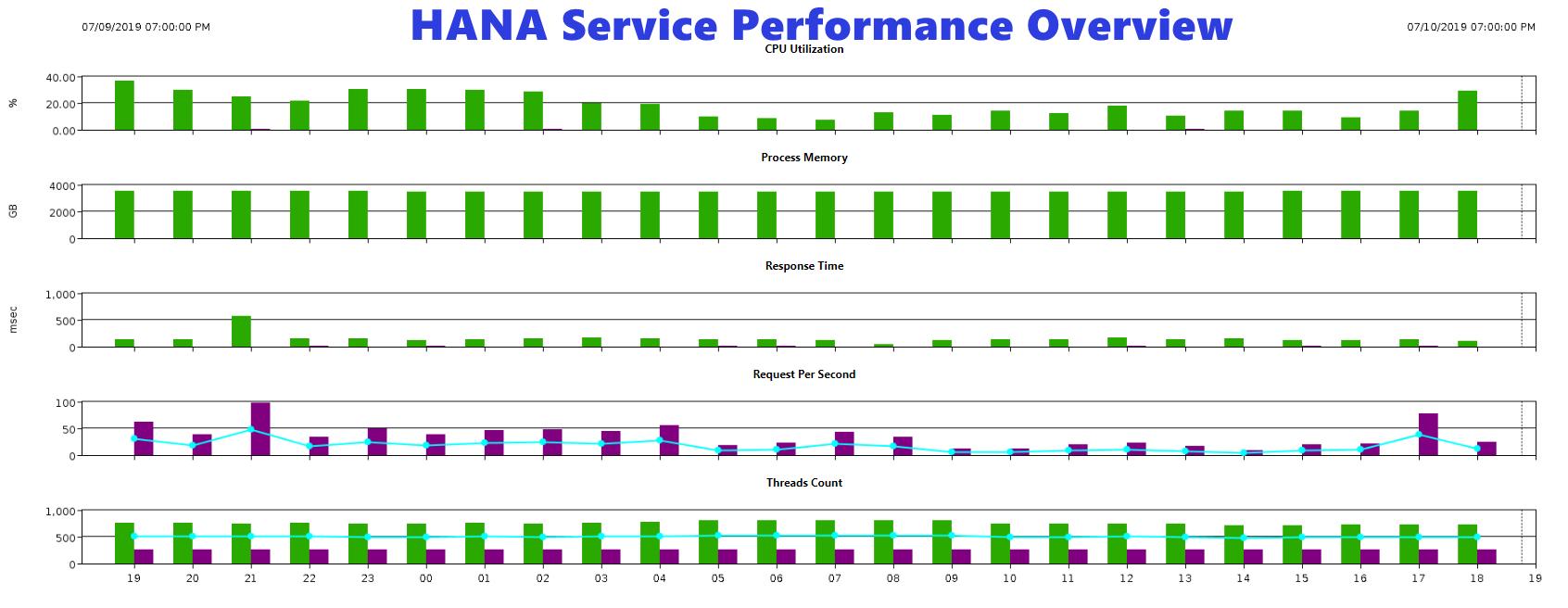 HANA-Performance-Overview