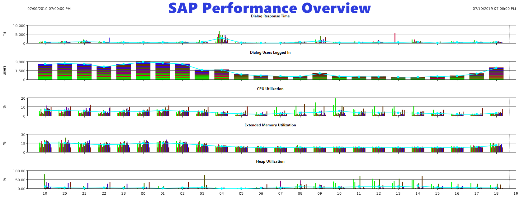 SAP-Performance-Overview