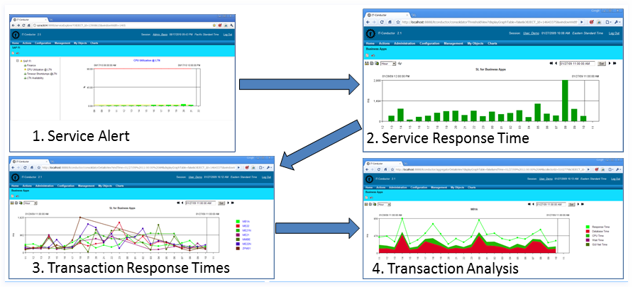 IT-Conductor SAP Transaction Workload Analysis