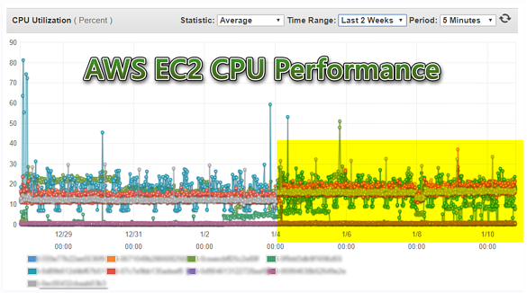 AWS Performance Overview EC2 CPU Comparison Hourly for Last 2 Weeks