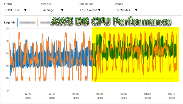AWS Performance Overview DB CPU Comparison Hourly for Last 2 Weeks