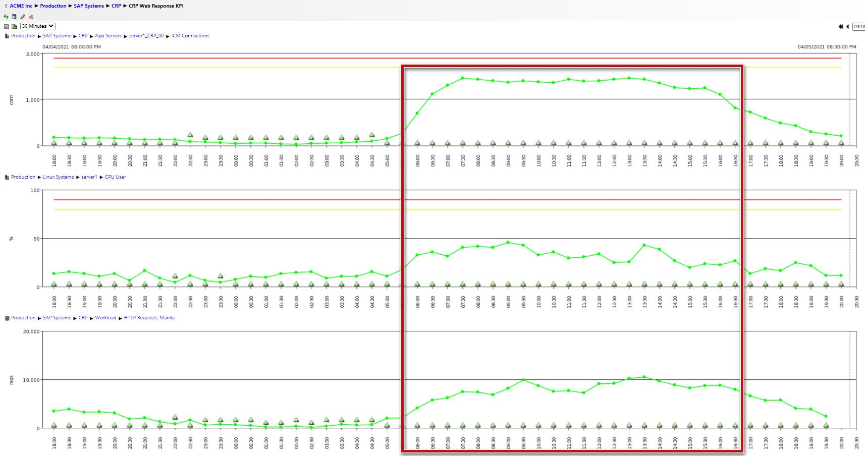 CRP Web Response KPI