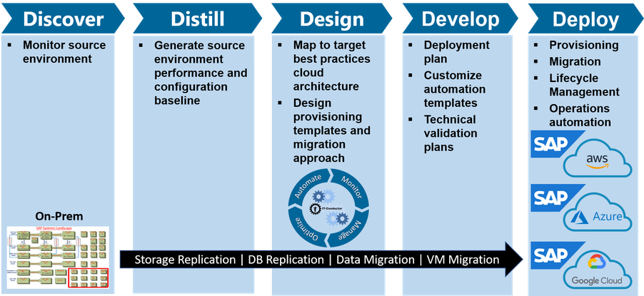 SAP to Cloud Migration Methodology