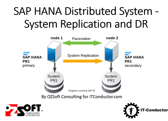 HANA System Replication Setup Operations and HANA Monitoring