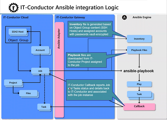 IT-Conductor Ansible Integration Logic