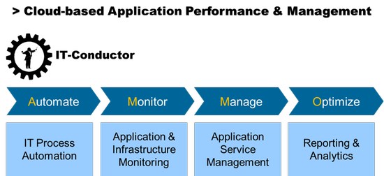 IT-Conductor for SAP Automation Monitoring Management and Optimization
