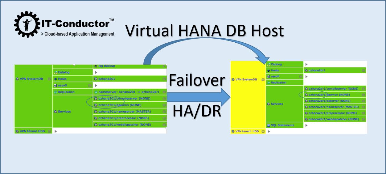 IT-Conductor HANA Monitoring HA/DR Virtual Host Failover