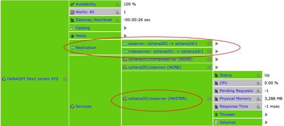 IT-Conductor HANA Monitoring HA/DR Grid SR Dynamic Tiering Site1