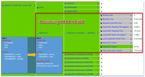 IT-Conductor HANA Monitoring HA/DR
