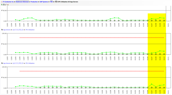 IT-Conductor KPI CPU Utilization Daily for the Last Month - App Servers 5-7