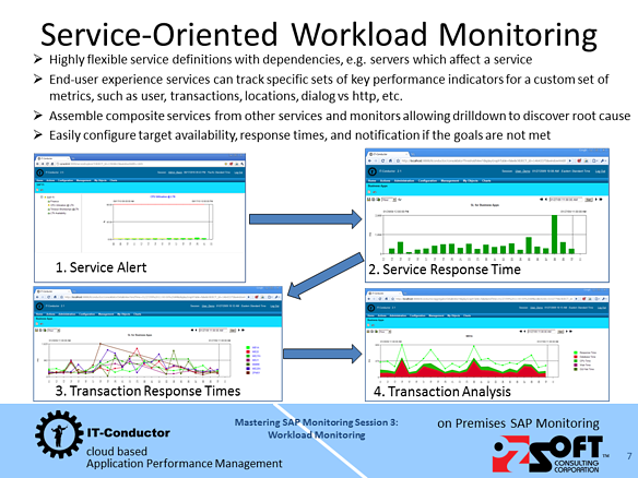 Mastering SAP Monitoring - Workload Monitoring