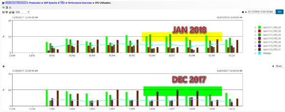 IT-Conductor Performance Overview CPU Daily Compared to Last Month