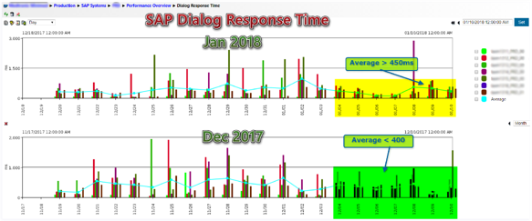 IT-Conductor Performance Overview Dialog Response Times Daily vs Last Month