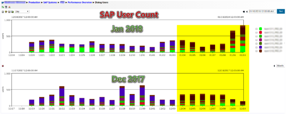 IT-Conductor Performance Overview Dialog User Count Daily vs Last Month