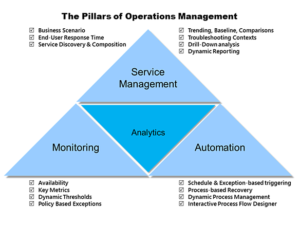 IT-Conductor Pillars of Operations Management