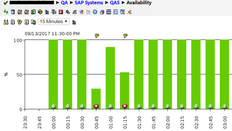 IT-Conductor SAP Monitoring System Availability Chart
