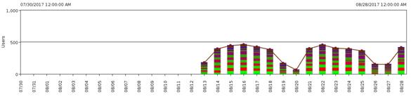 IT-Conductor SAP Performance Dialog Users Chart HANA
