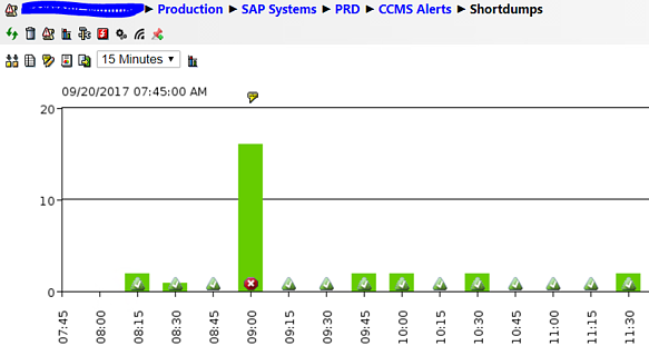 IT-Conductor SAP Monitoring ABAP Dumps and Frequency Chart