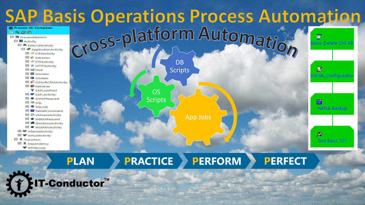 Automate Your SAP Basis and IT Operations Processes with IT-Conductor