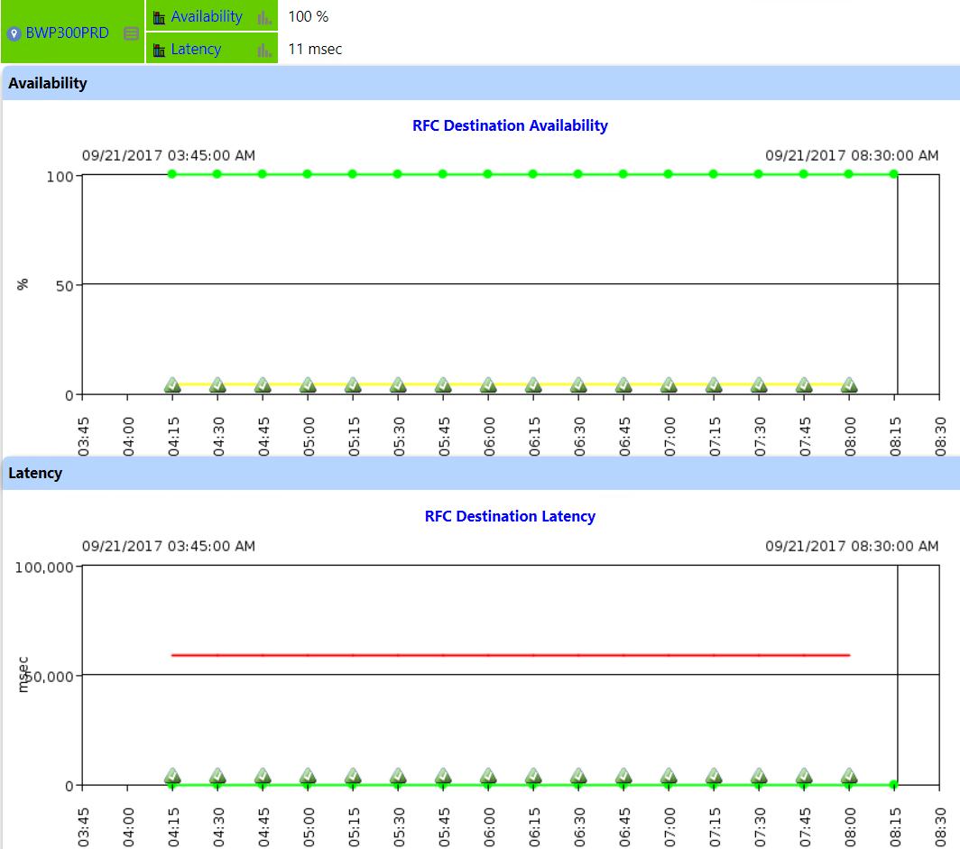 IT-Conductor SAP Monitoring RFC Destinations