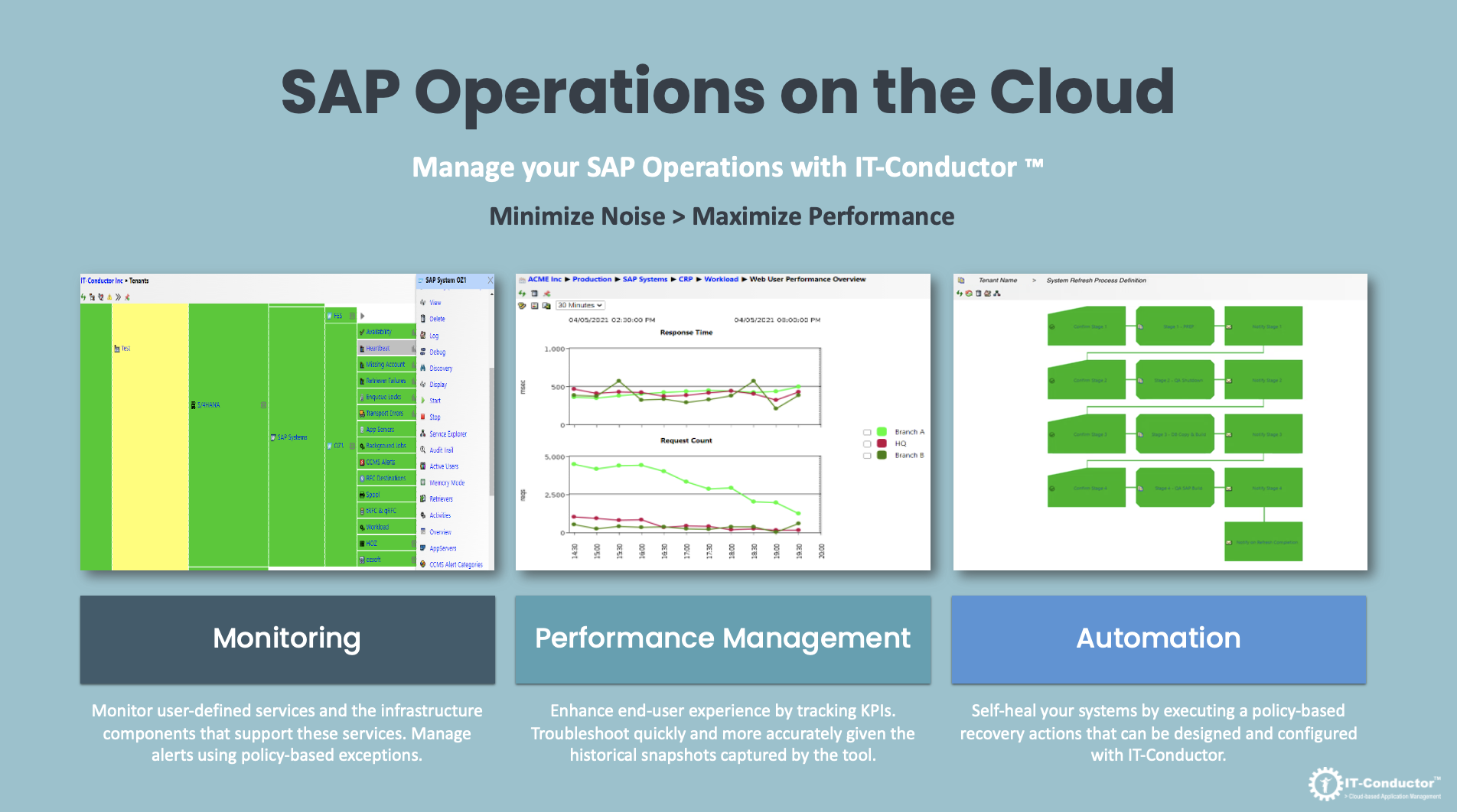 SAP Operations on the Cloud