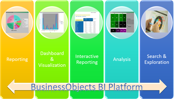 SAP BusinessObjects BI Platform