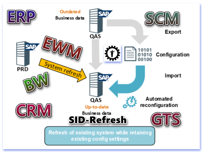 IT-Conductor SID-Refresh Process v1.4 SAP ABAP Post-Copy Automation