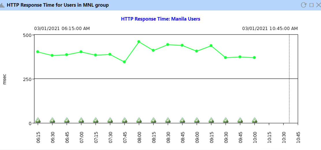 Sample HTTP Response Time Charts in IT-Conductor