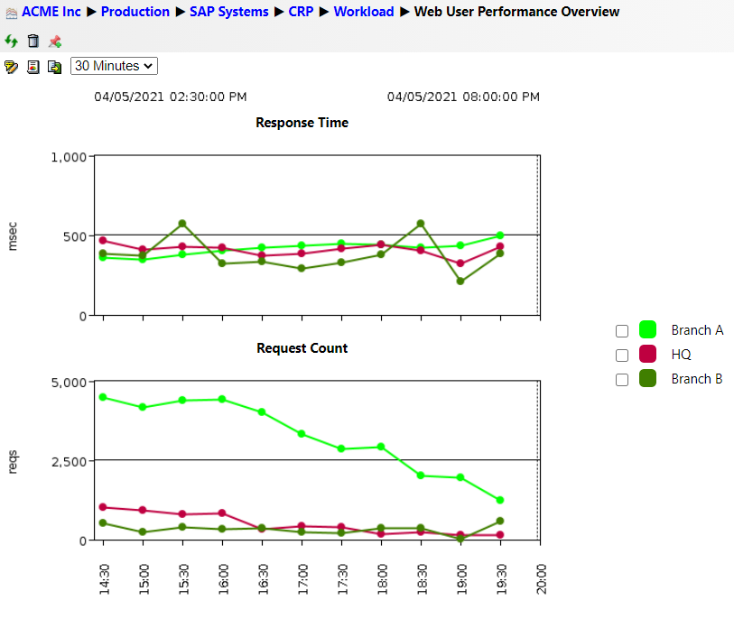 Web User Performance Overview in IT-Conductor
