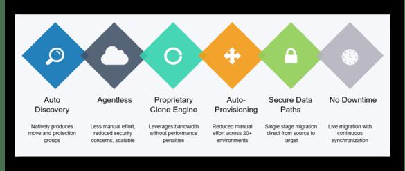 ATADATA Cloud Migration Key Differentiator