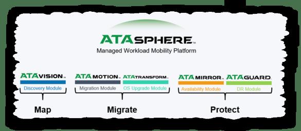 ATADATA ATAsphere - Map Migrate Protect