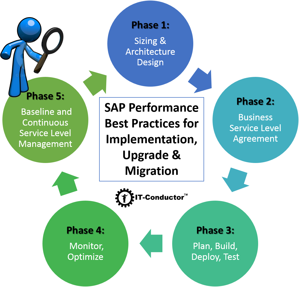 IT-Conductor SAP Performance Best Practices for Implementation, Upgrade & Migration