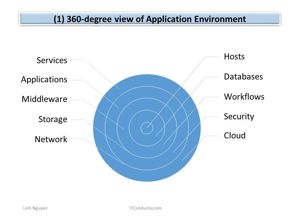 360-degree View of Application Environment
