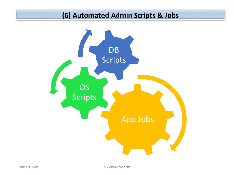 Automated Admin Scripts and Jobs