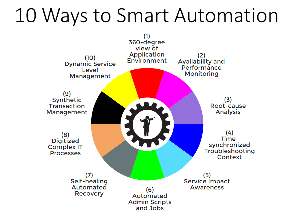 10 Ways to Smart Application Performance Management