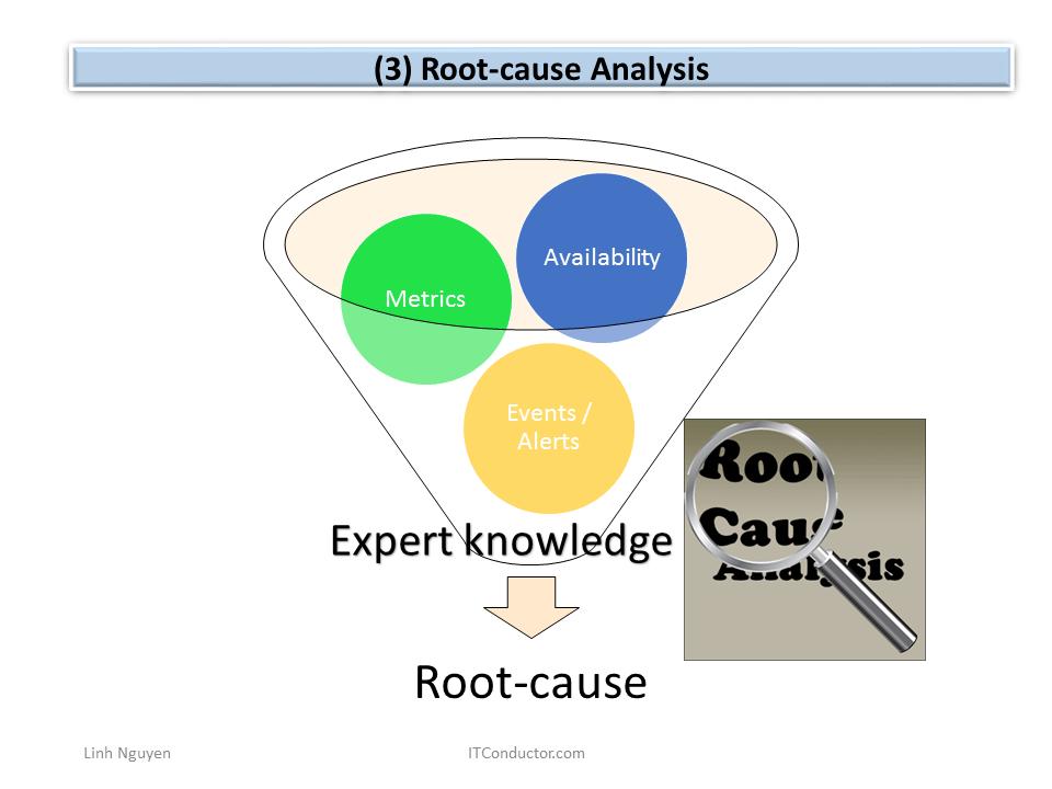 Root-cause Analysis
