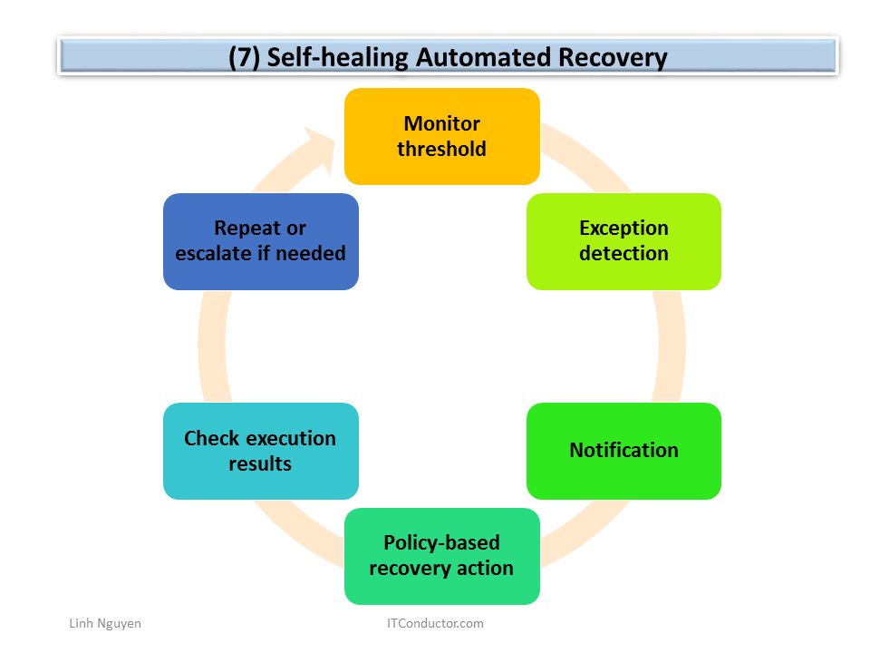 Self-healing Automated Recovery
