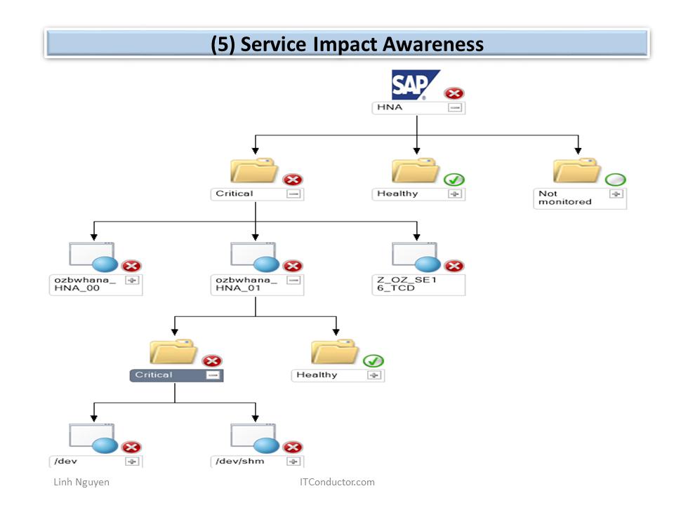 Service Impact Awareness