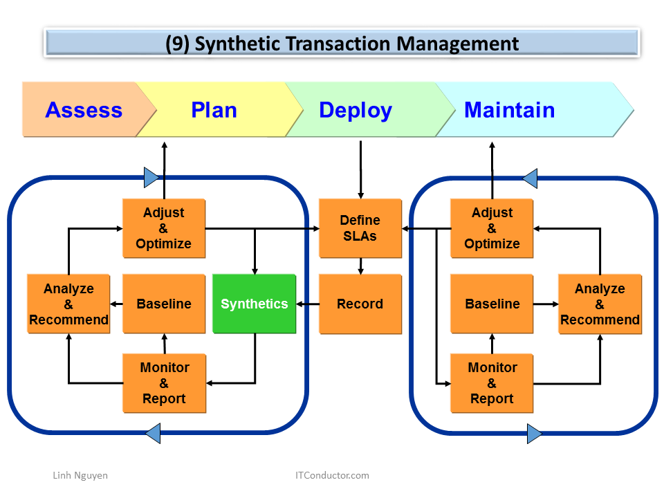Synthetic Transaction Management