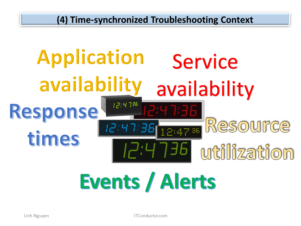 Time-synchronized Troubleshooting Context