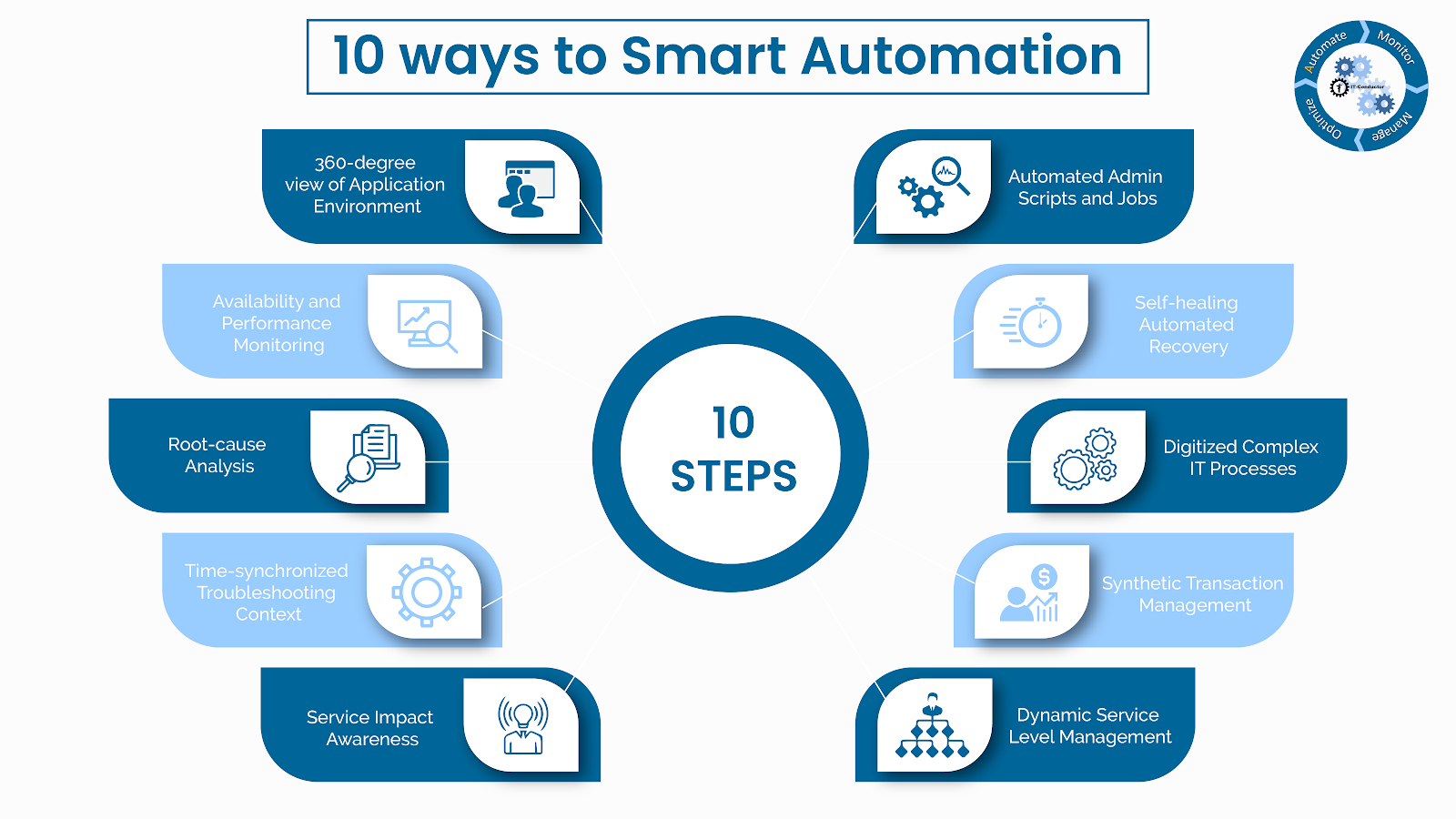 IT-Conductor's 10-ways to Smart Automation