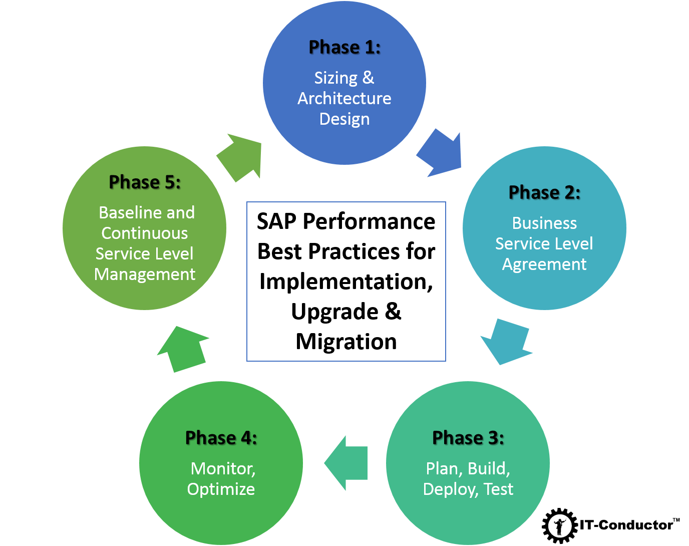 Sap Performance Best Practices For Implementation Upgrade Migration