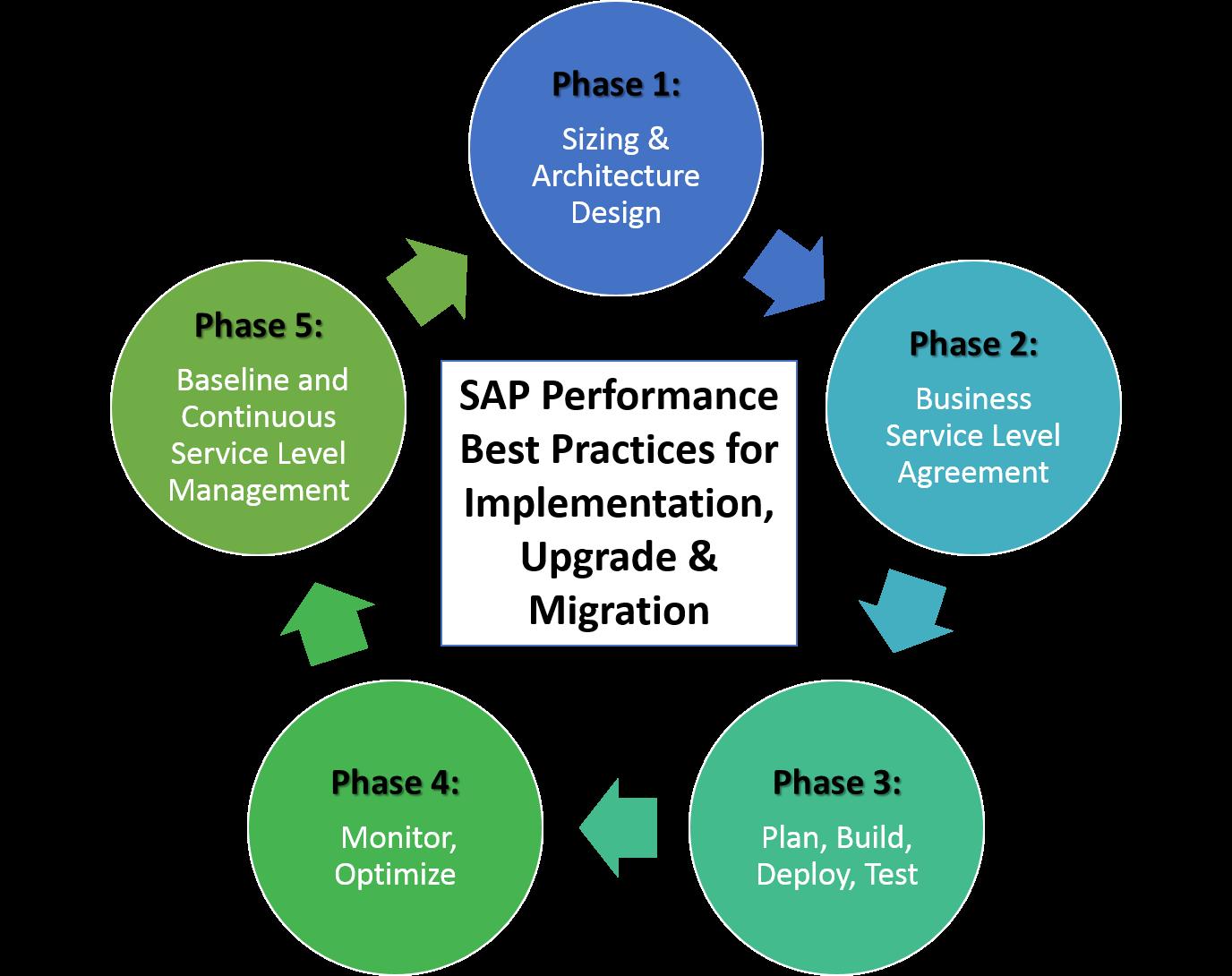 Sap Performance Best Practices For Implementation Upgrade Migration