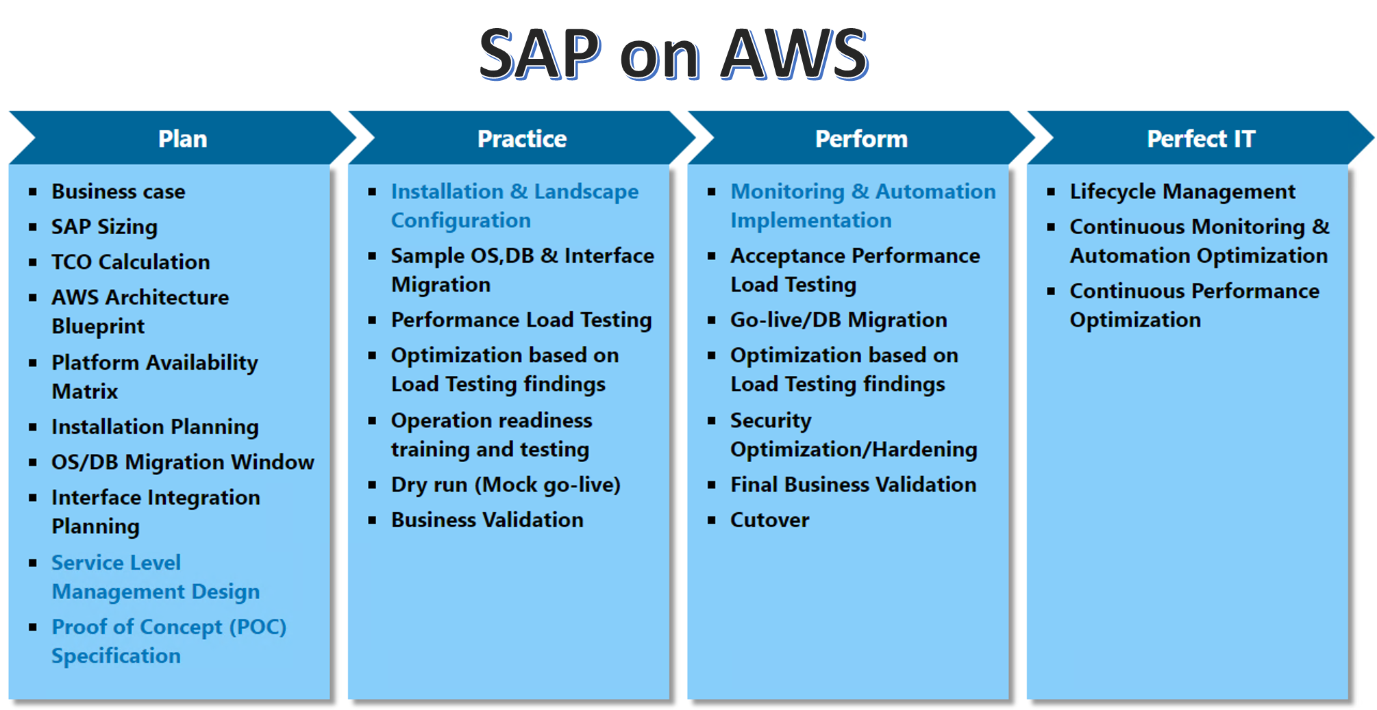 The easiest migration to sap on aws sap on aws roadmap services by ozsoft it conductor malvernweather Image collections