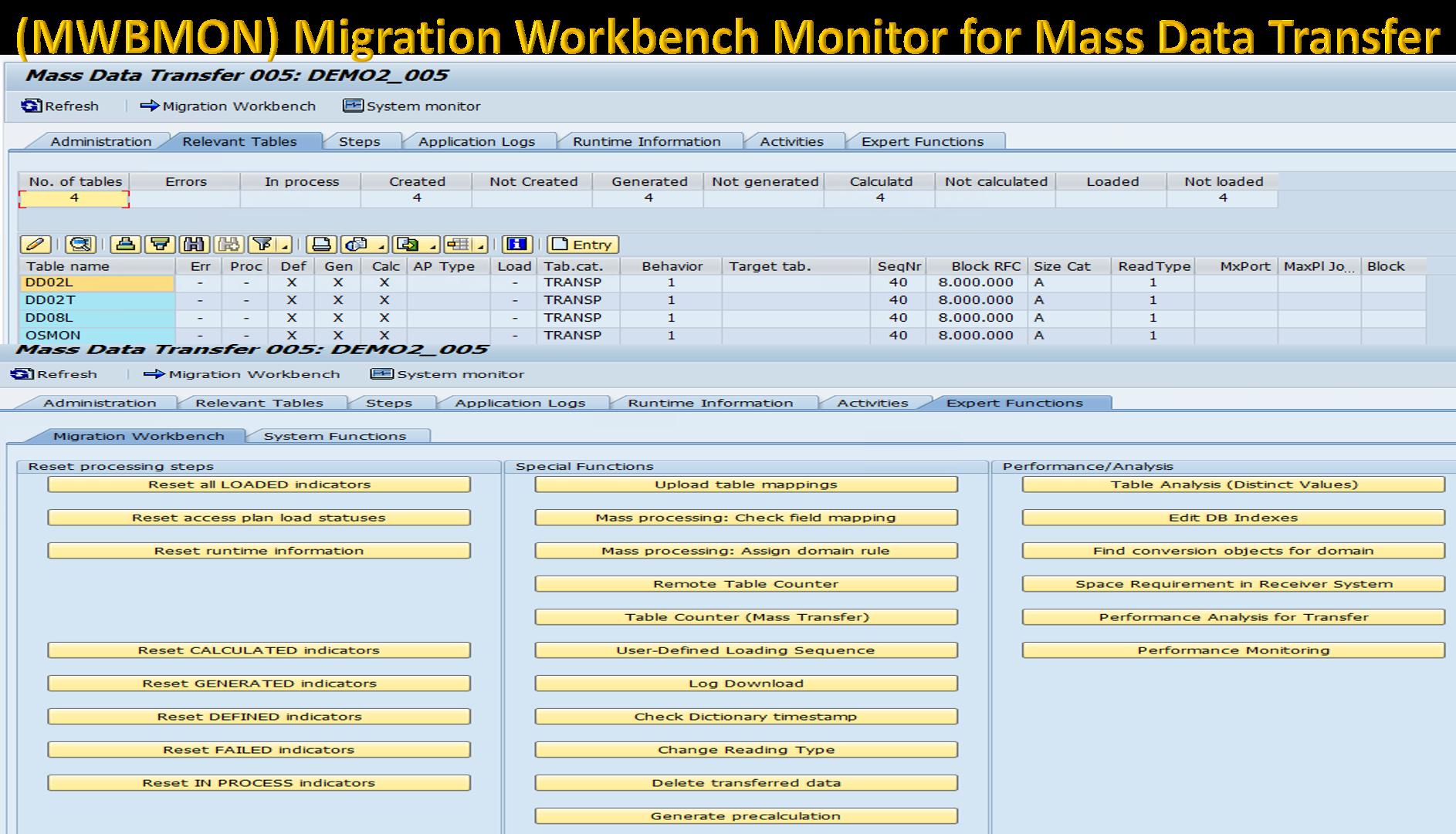 SAP Monitoring including SLT Monitoring