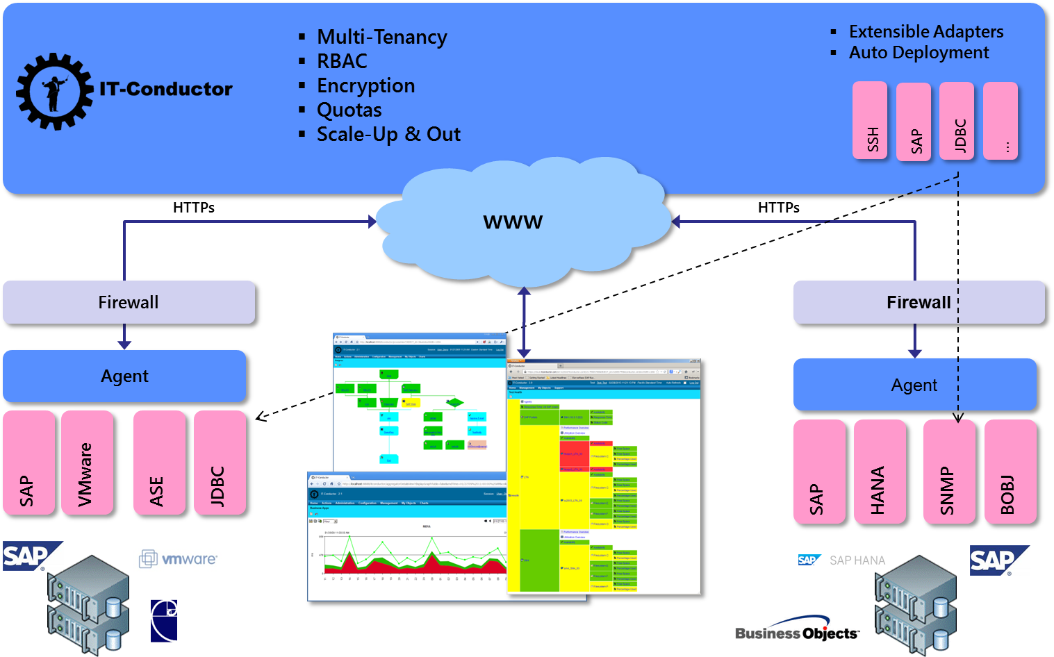 IT-Conductor Cloud-based Monitoring & Automation Architecture